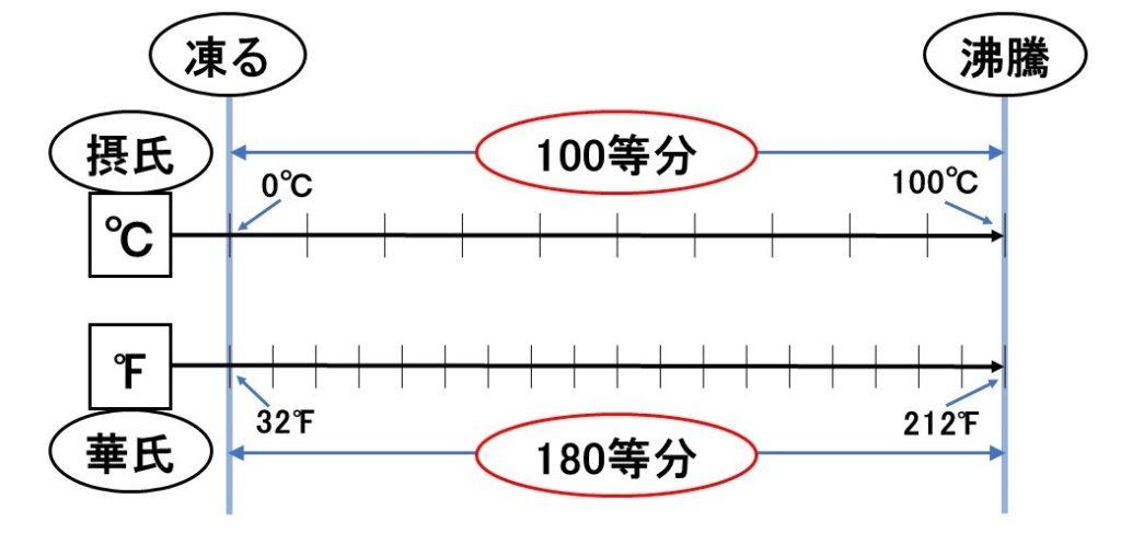 摂氏と華氏の解説図