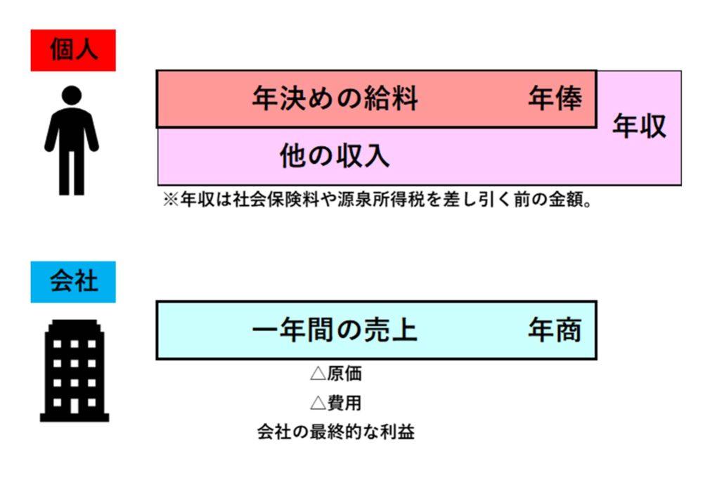 年収と年商と年俸の違いについての図