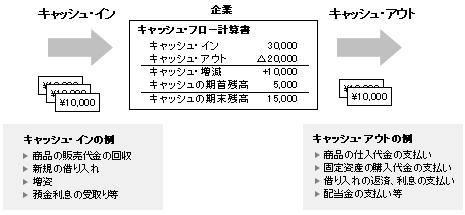 キャッシュフロー計算書の例