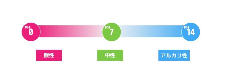 pHのイメージ