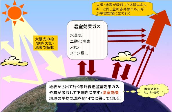温暖化解説図
