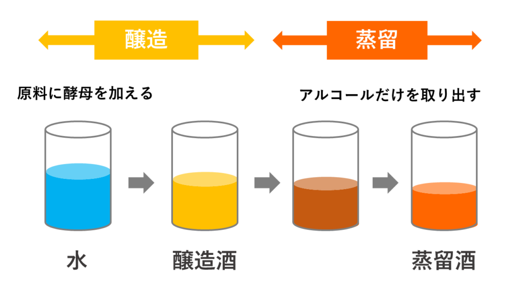 醸造から蒸留の図