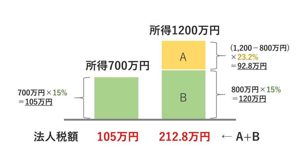 法人税額の計算例