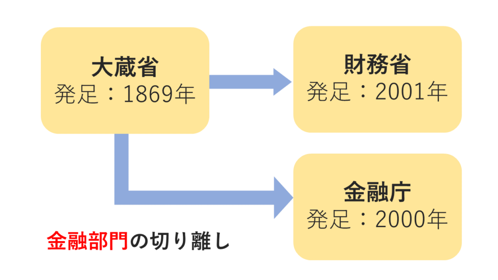 大蔵省と財務省の関係図