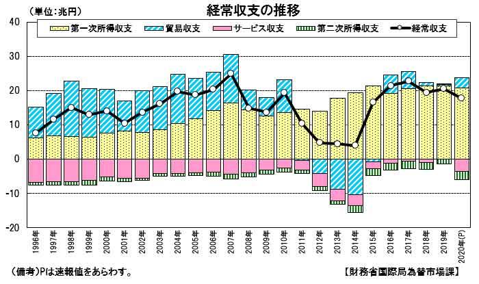 国際収支状況のグラフ