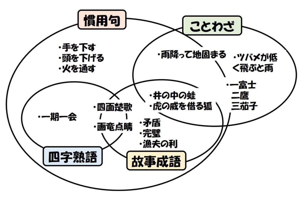 慣用句とことわざと四字熟語と故事成語の関係図