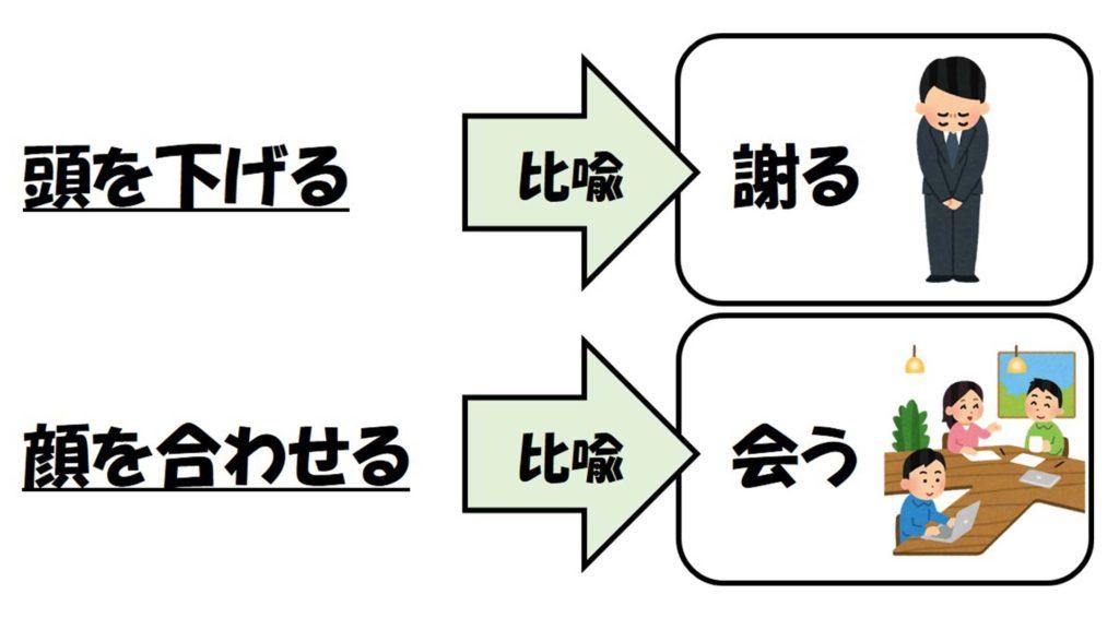 慣用句のイメージイラスト