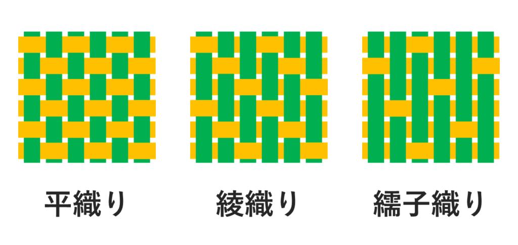 織物の三原組織