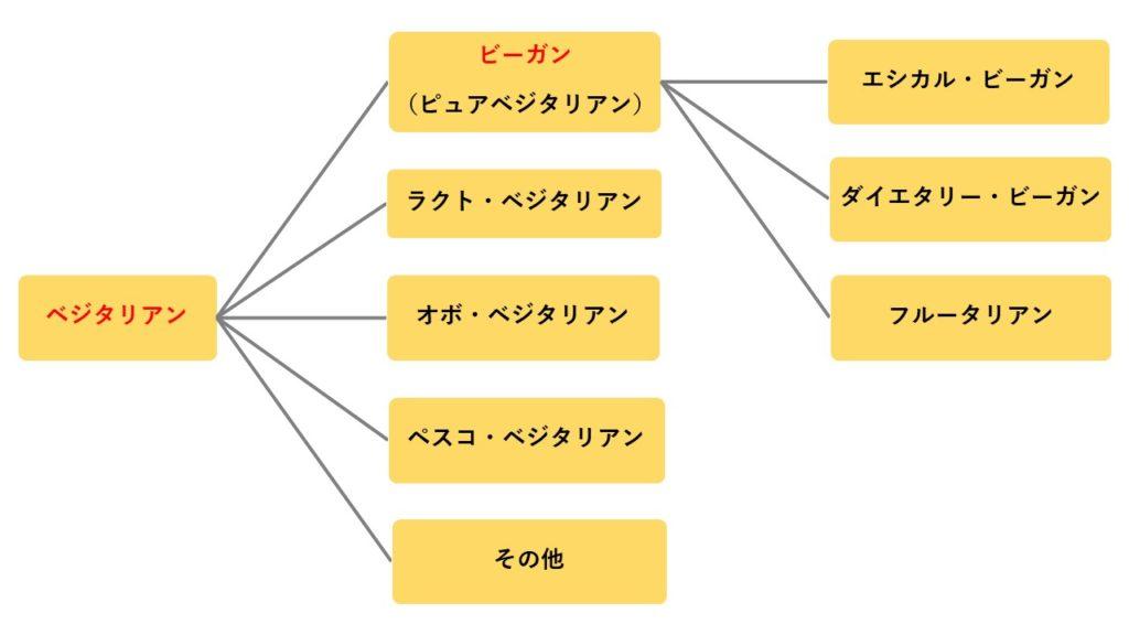 ベジタリアンの種類図
