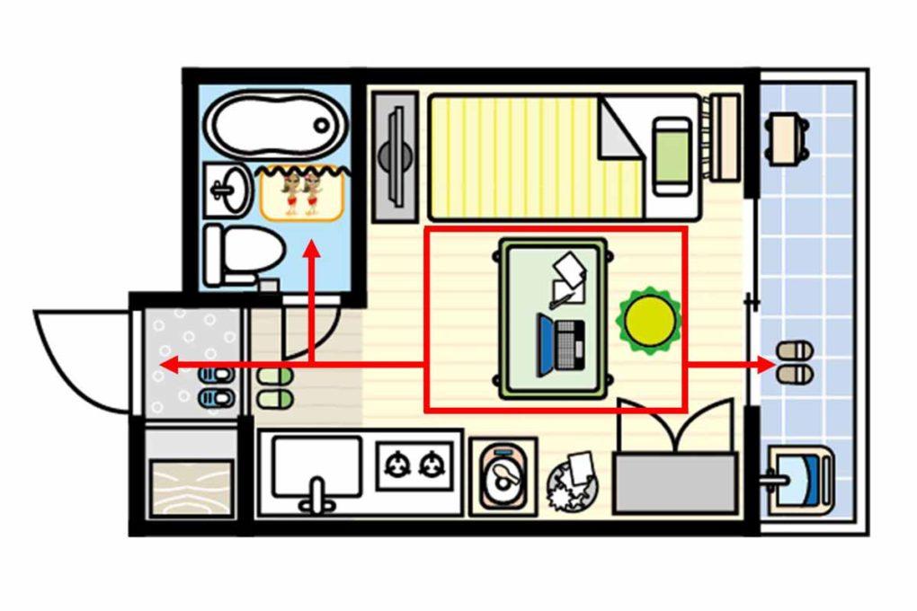 部屋における動線の例