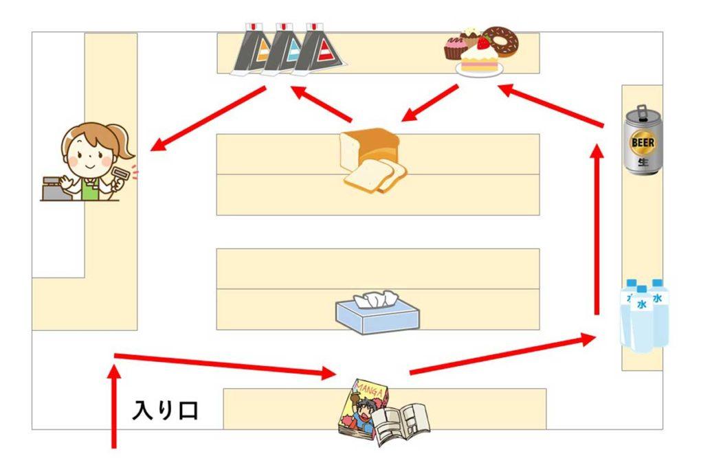 お店における導線の例