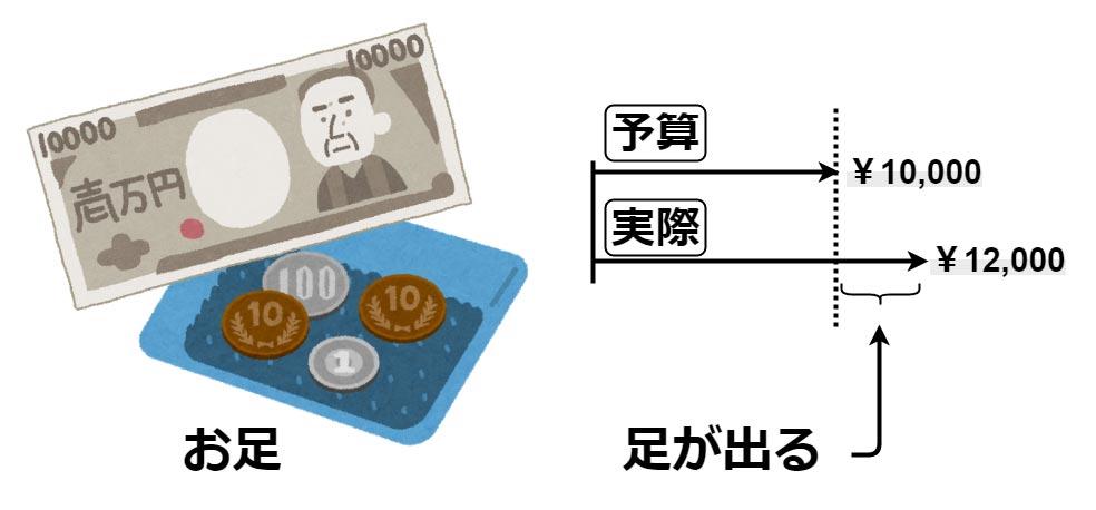 お金にあしを用いた場合の例