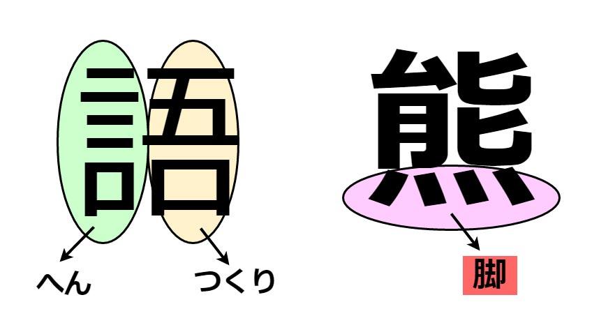 漢字の構成部位の名前に脚