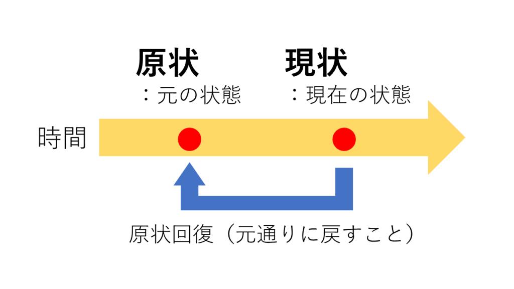 原状回復の解説図