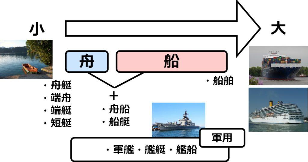 舟と船の解説図