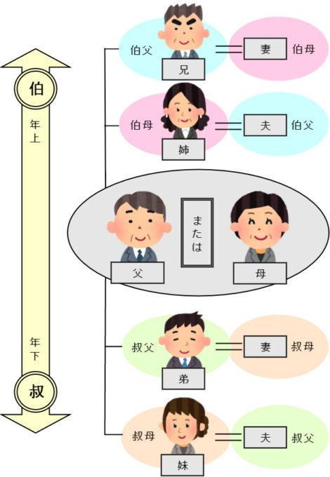 伯父・叔父と伯母・叔母の違いを解説した図