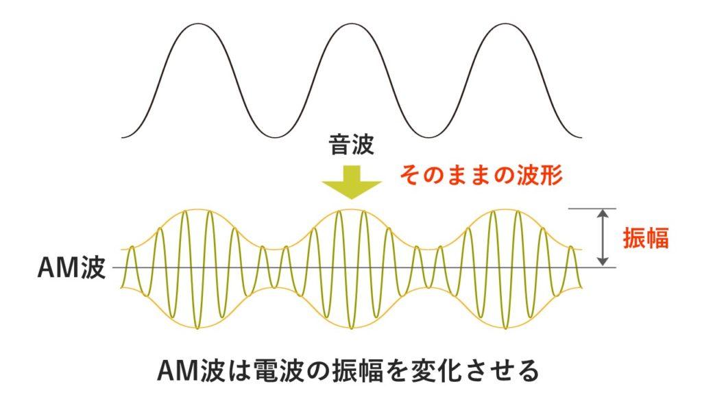AM放送の変調解説図