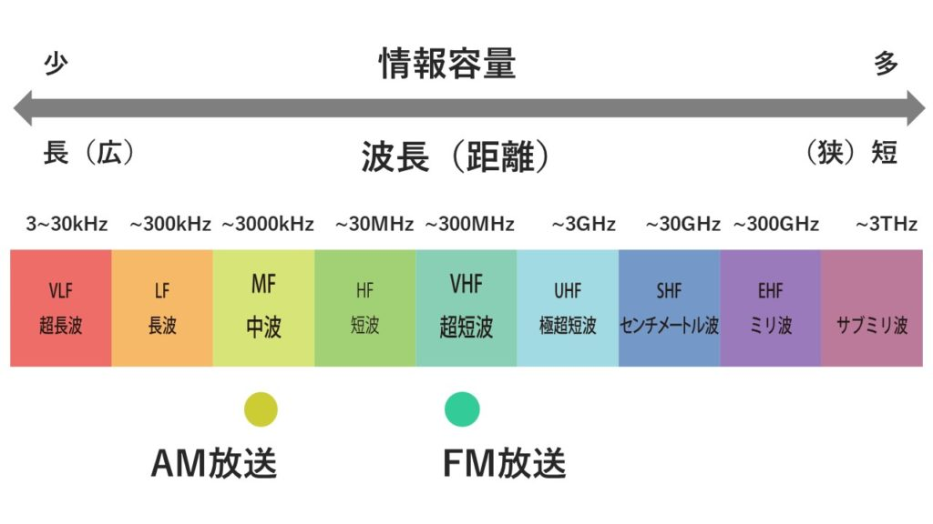 波長の種類の図