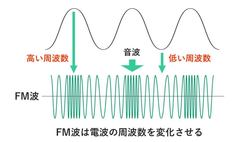 FM放送の変調解説図