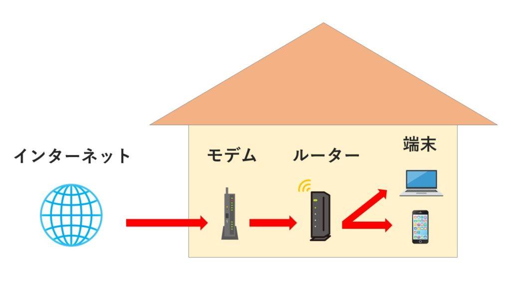 回線の概略図