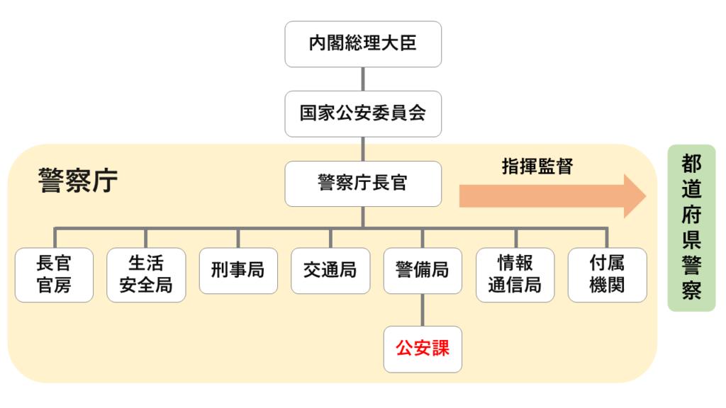 日本の警察組織の概略図