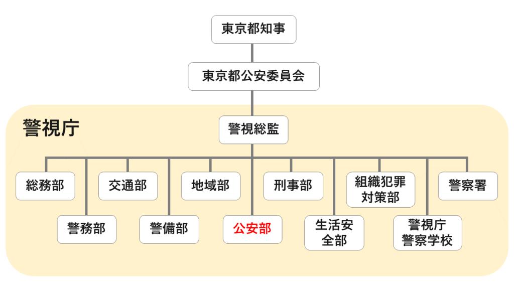 警視庁(東京都の警察組織)の概略図