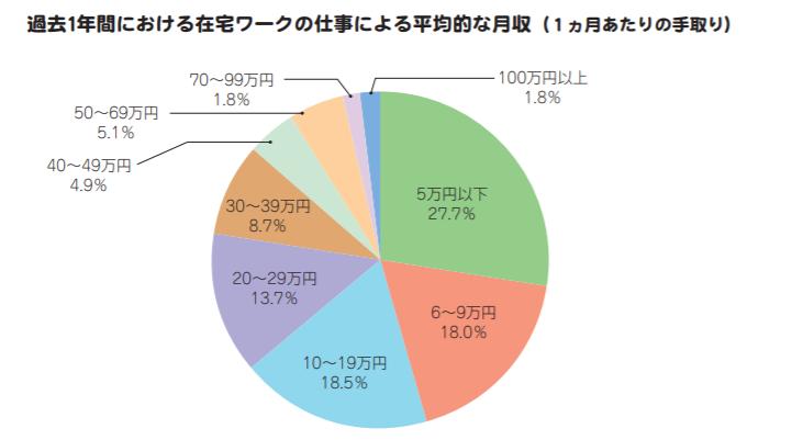 在宅ワークの仕事による平均的な月収の円グラフ