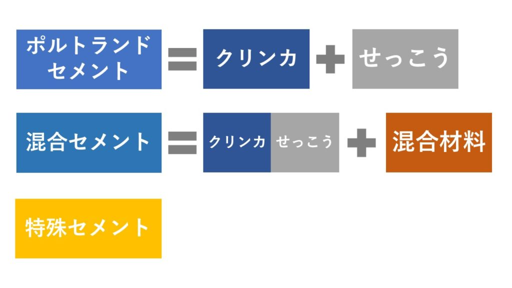 セメントの種類の図