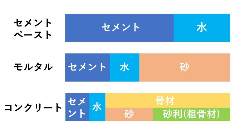 セメントの利用法