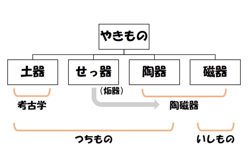 やきものの分類図