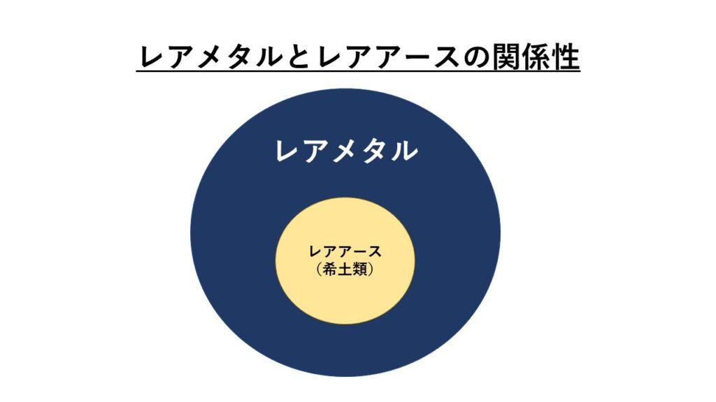 レアメタルとレアアースの関係図
