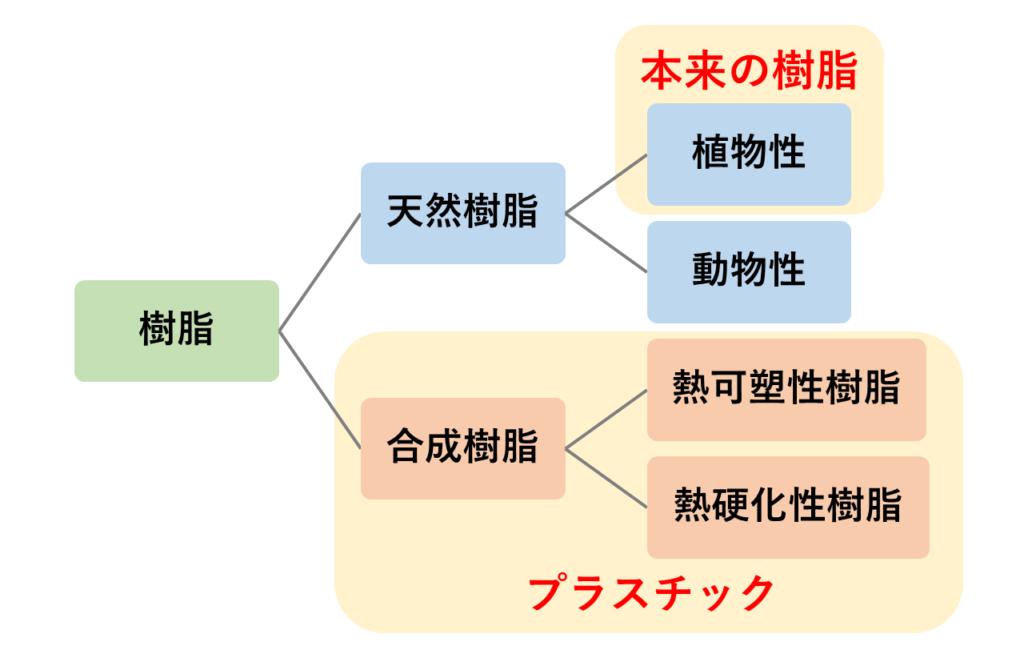 樹脂の分類