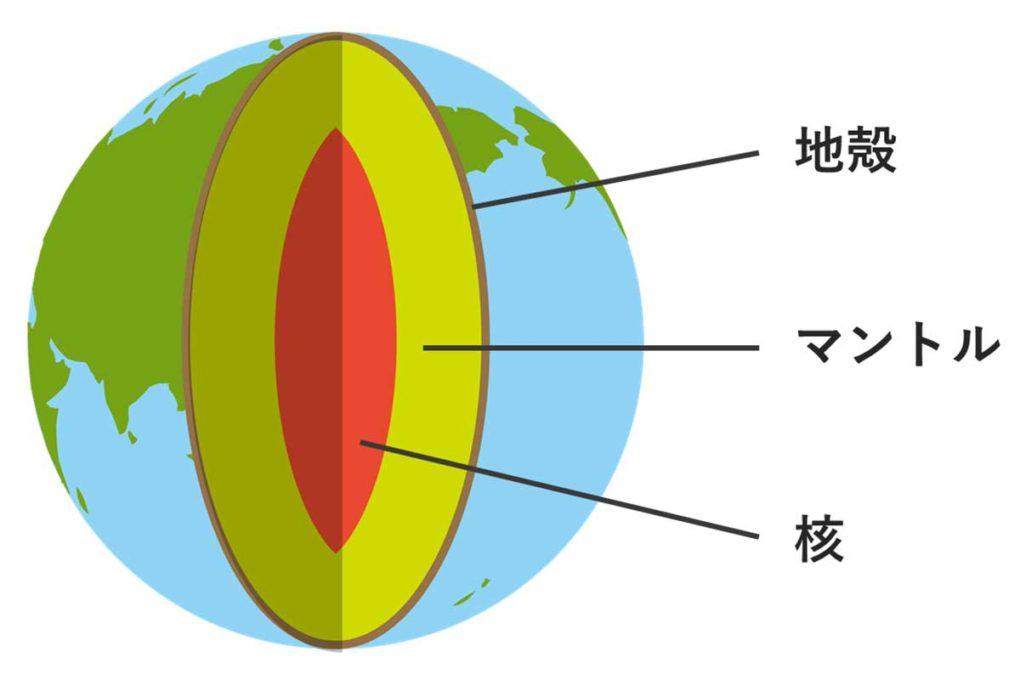 地球の断面図