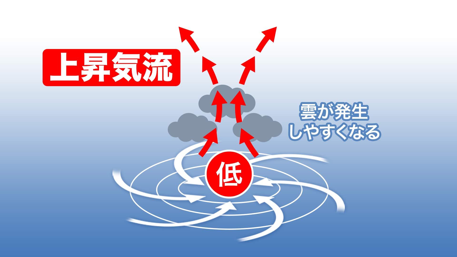 上昇気流の解説図