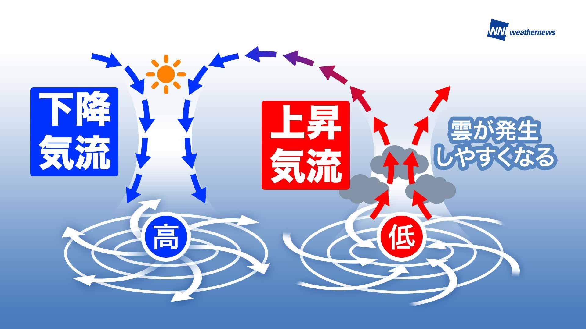 上昇気流と下降気流の解説図