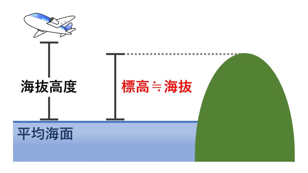標高と海抜の解説図