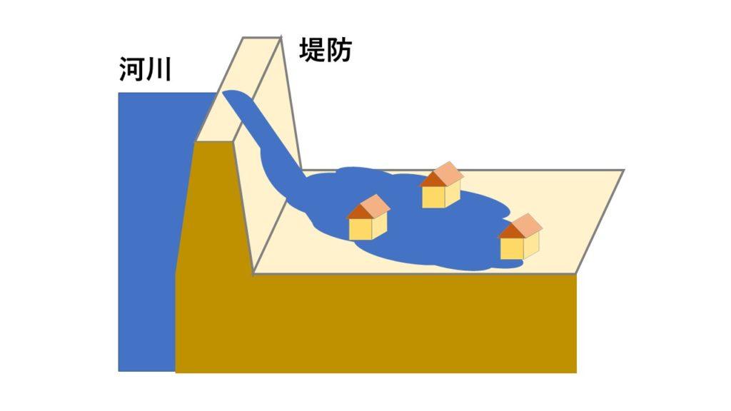 外水氾濫のイメージ図
