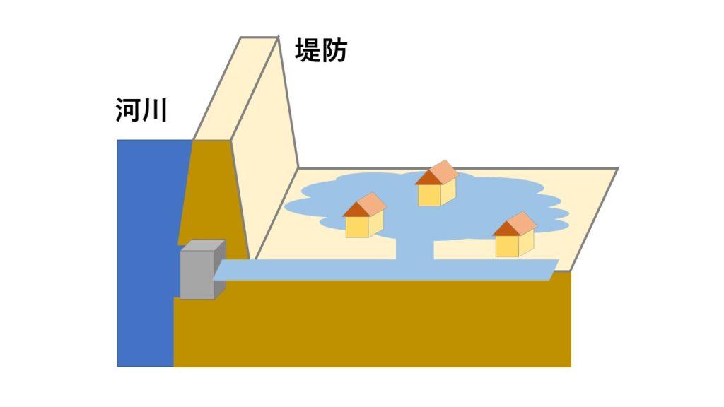 内水氾濫のイメージ図