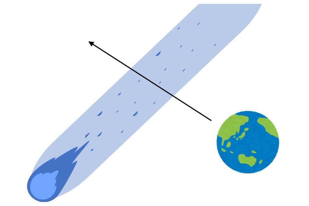 彗星塵を通過する地球