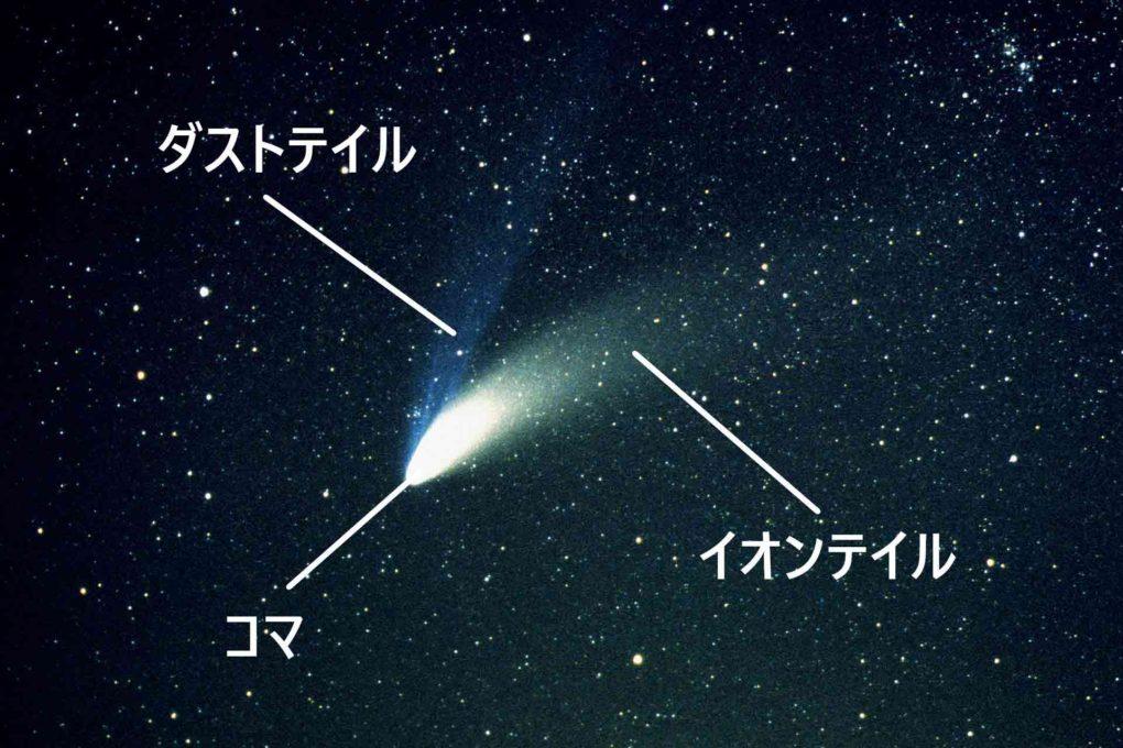 彗星の図解
