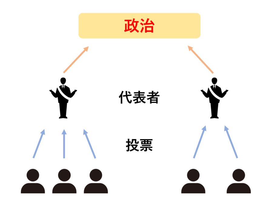 間接民主制のイメージ