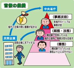 官僚の組織図