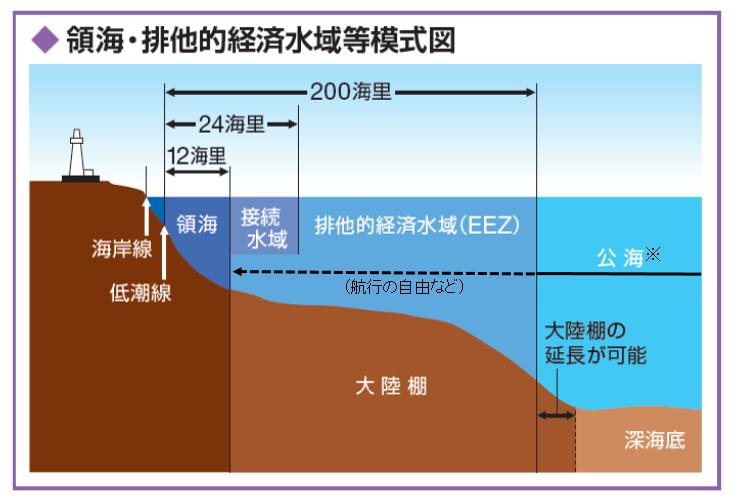 領海・接続水域・排他的経済水域の解説図