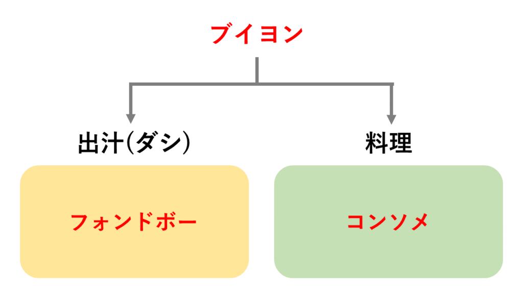 ブイヨンとコンソメとフォンドボーの関係図