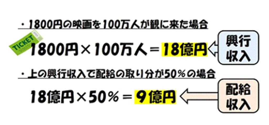 それぞれの収入計算の例