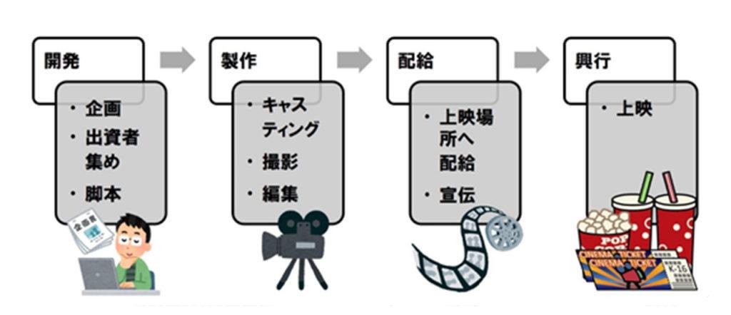映画を作る工程
