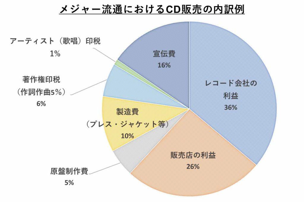 CD販売の内訳例の図