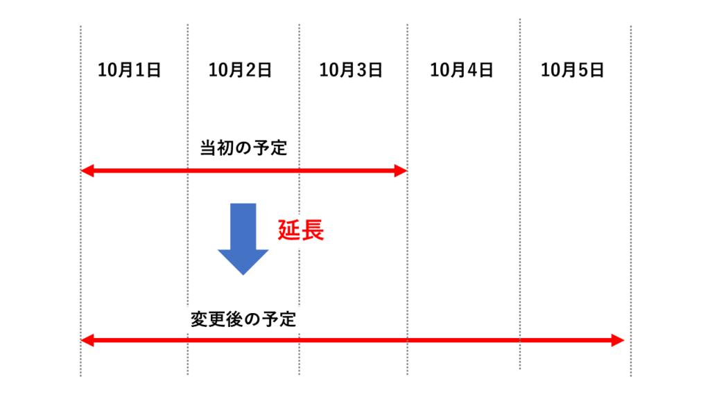 延長のイメージ図