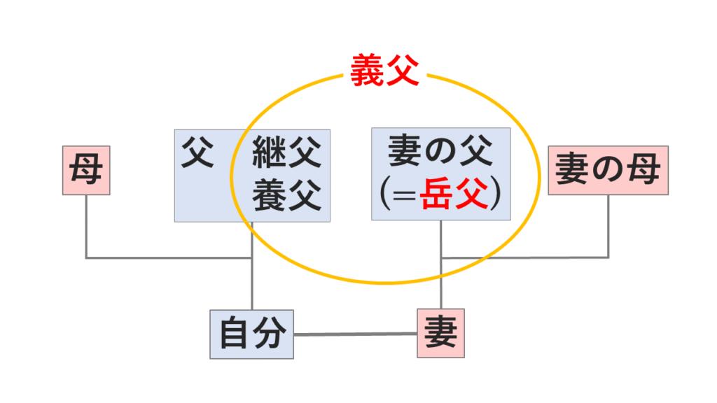 義父と岳父の家系図