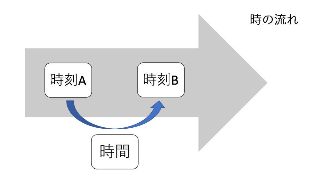 時刻と時間の関係を表した図